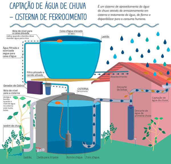 Cartilha Manejo da Água | Ipesa